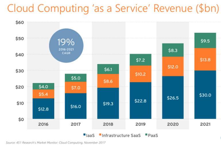 Predictions for cloud computing revenues to 2021 from 451 Research