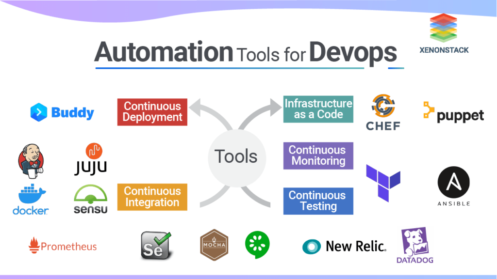 Automation tools for devops xenonstack