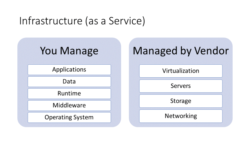 Service Management in Infrastructure as a Service Model