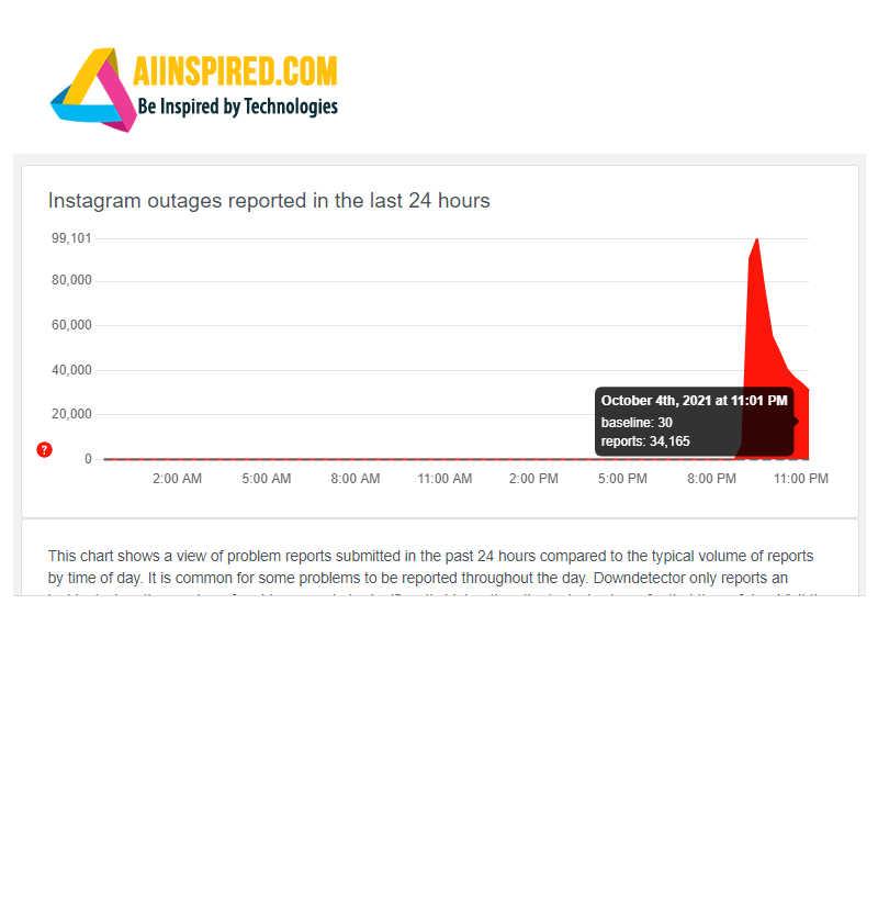 Instagram outage report from downdetector